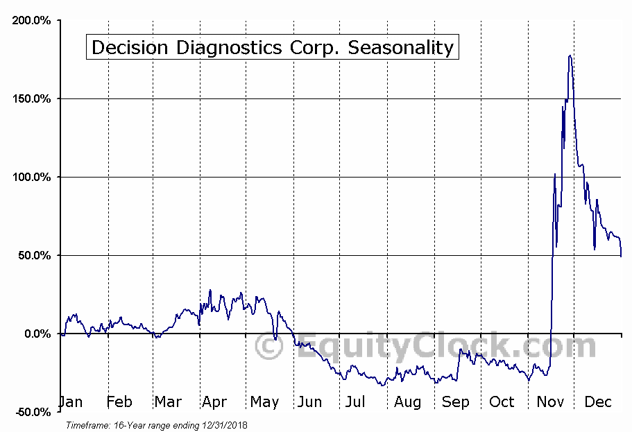 Decision Diagnostics Corp. (OTCMKT:DECN) Seasonal Chart