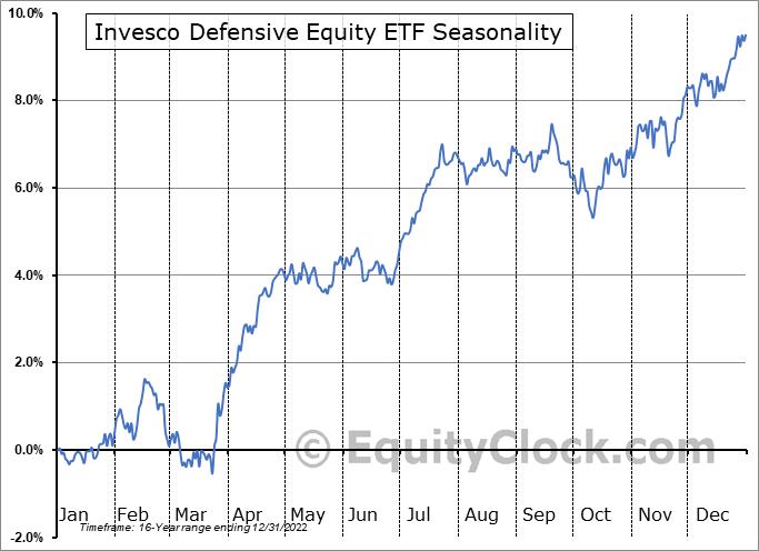 Invesco Defensive Equity ETF (NYSE:DEF) Seasonal Chart