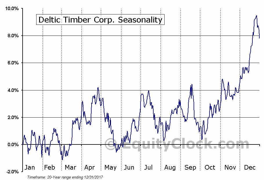 Deltic Timber Corp. (NYSE:DEL) Seasonal Chart