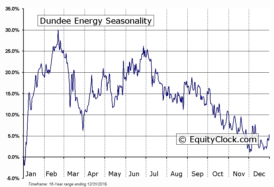 Dundee Energy (TSE:DEN) Seasonal Chart