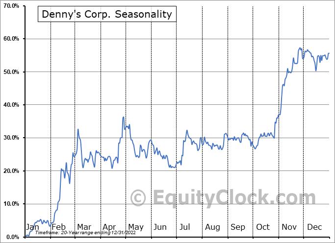 Denny's Corp. (NASD:DENN) Seasonal Chart