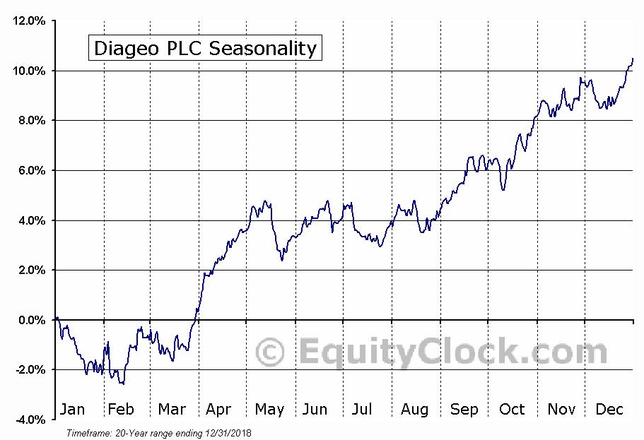 Diageo plc (ADR) (NYSE:DEO) Seasonal Chart