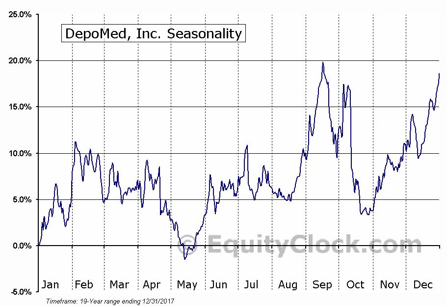 DepoMed, Inc. (NASD:DEPO) Seasonal Chart