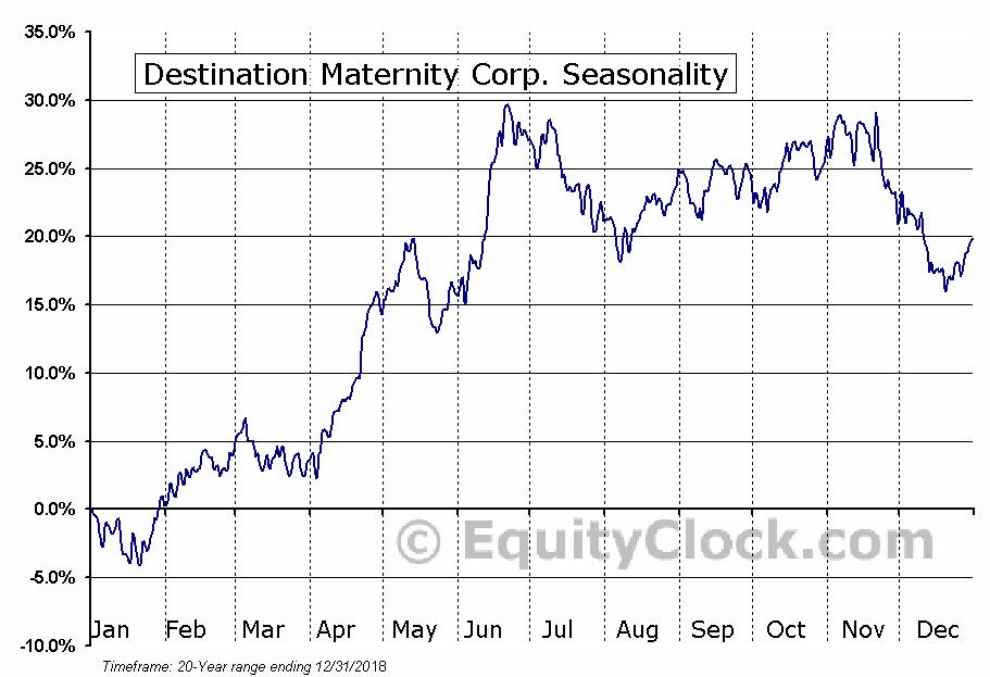 Destination Maternity Corp. (NASD:DEST) Seasonal Chart