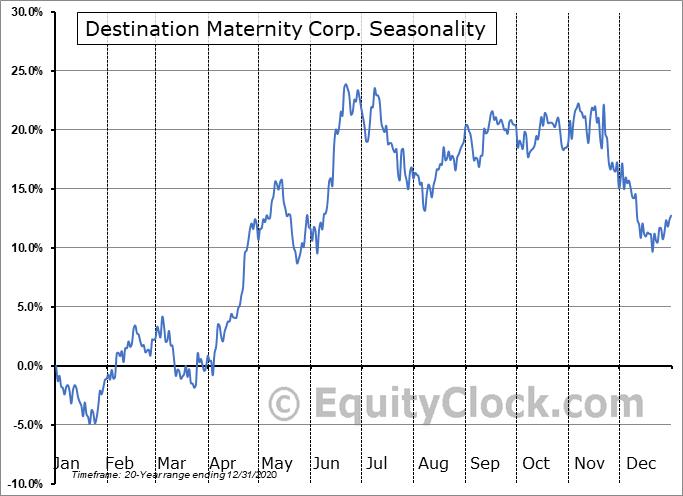 Destination Maternity Corp. (OTCMKT:DESTQ) Seasonal Chart