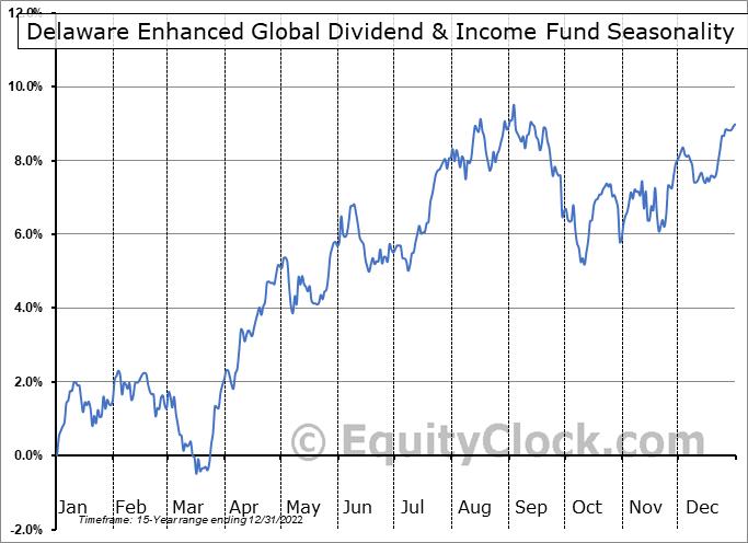 Delaware Enhanced Global Dividend & Income Fund (NYSE:DEX) Seasonal Chart