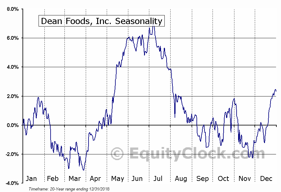 Dean Foods, Inc. (NYSE:DF) Seasonal Chart