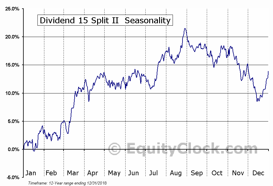 Dividend 15 Split II (TSE:DF) Seasonal Chart