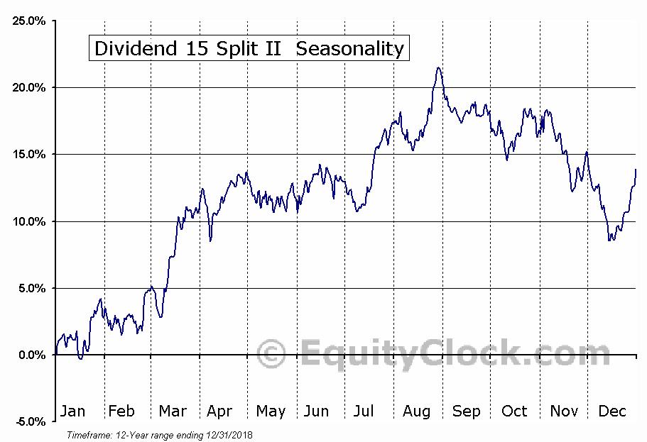 Dividend 15 Split II  (TSE:DF.TO) Seasonal Chart