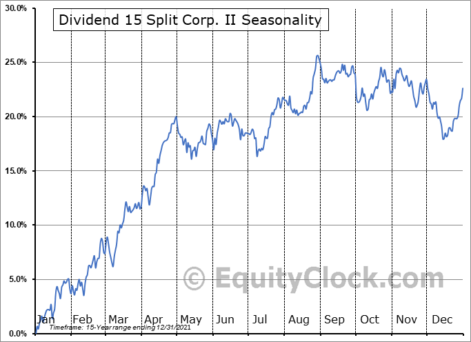 Dividend 15 Split II  (TSE:DF.TO) Seasonal Chart