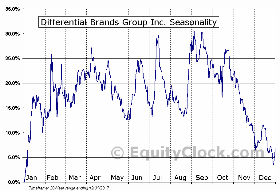 Differential Brands Group Inc. (NASD:DFBG) Seasonal Chart