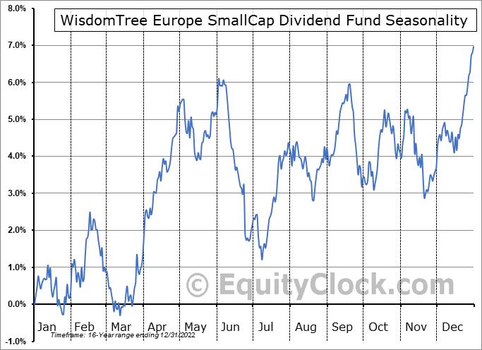WisdomTree Europe SmallCap Dividend Fund (NYSE:DFE) Seasonal Chart