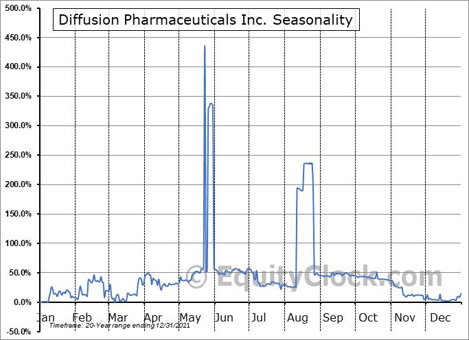 Diffusion Pharmaceuticals Inc. (NASD:DFFN) Seasonal Chart