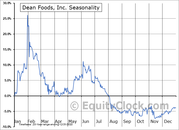 Dean Foods, Inc. (OTCMKT:DFODQ) Seasonal Chart