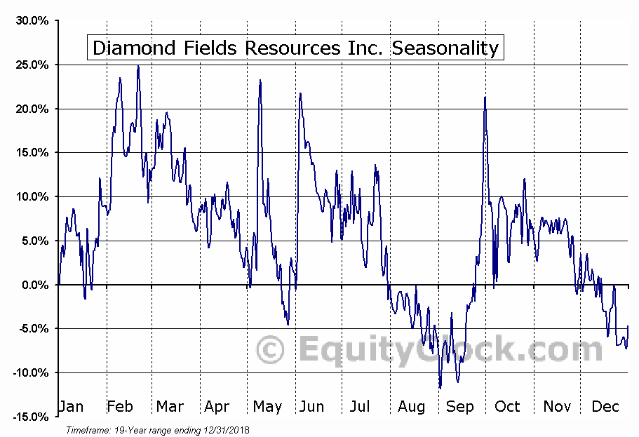 Diamond Fields Resources Inc. (TSXV:DFR.V) Seasonal Chart