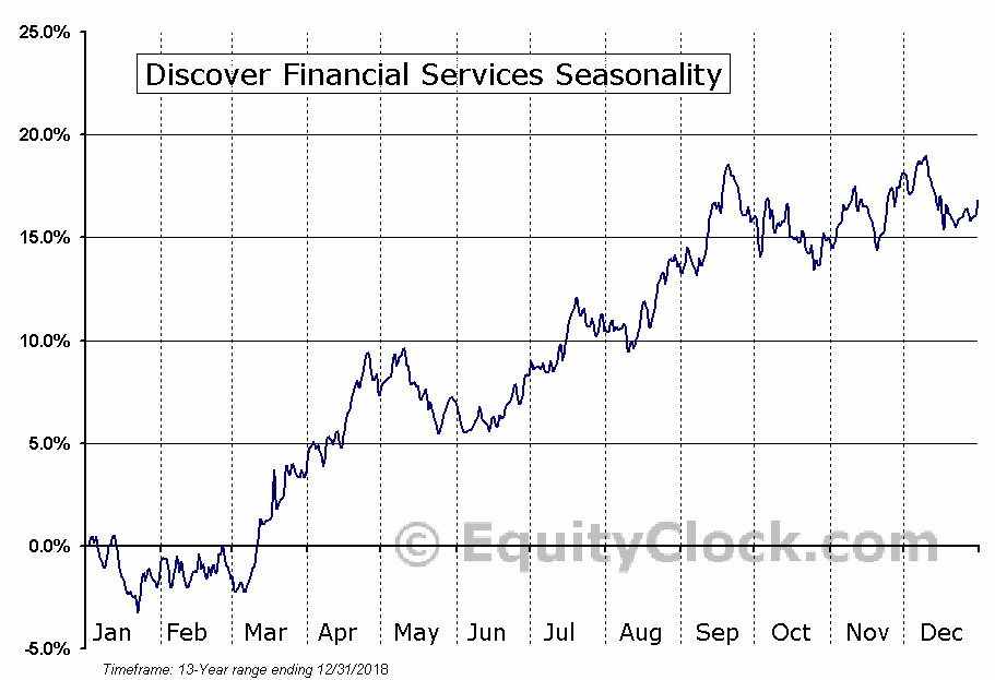 Discover Financial Services (NYSE:DFS) Seasonal Chart
