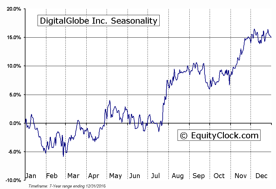 DigitalGlobe Inc. (NYSE:DGI) Seasonal Chart