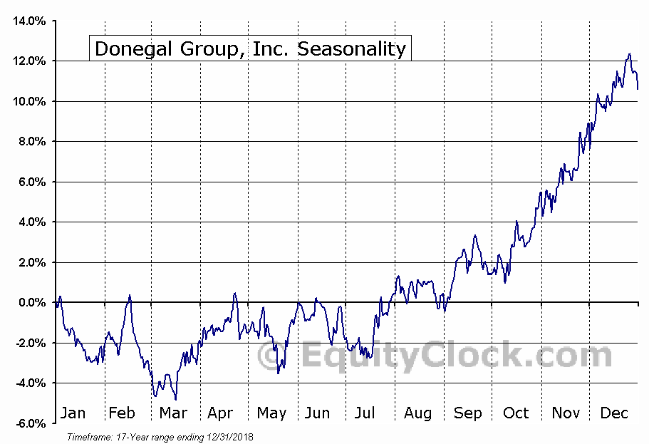 Donegal Group, Inc. (NASD:DGICA) Seasonal Chart