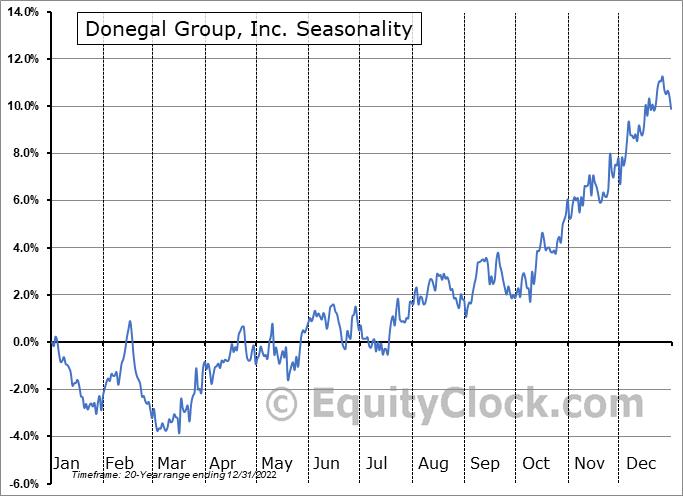 Donegal Group, Inc. (NASD:DGICA) Seasonal Chart