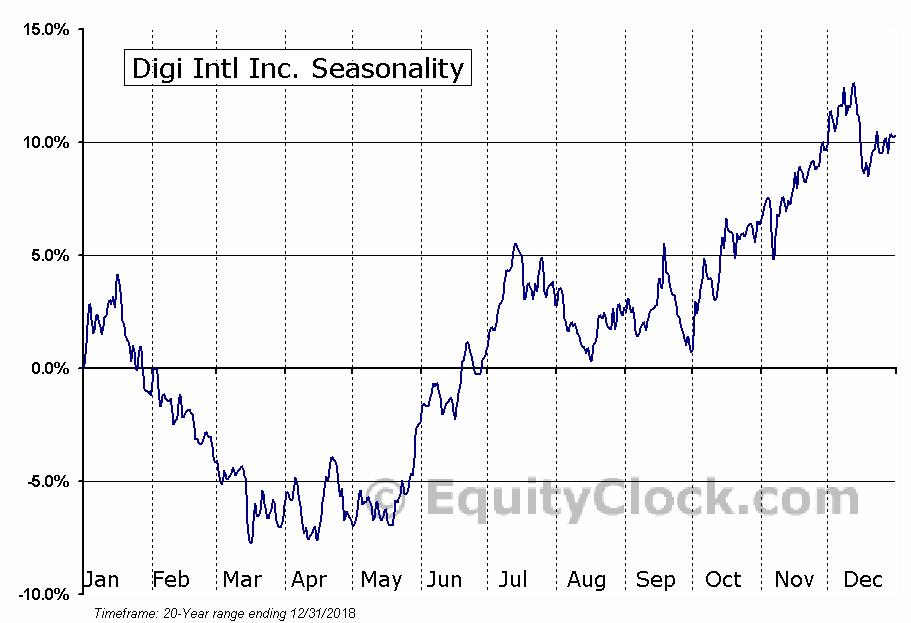 Digi Intl Inc. (NASD:DGII) Seasonal Chart