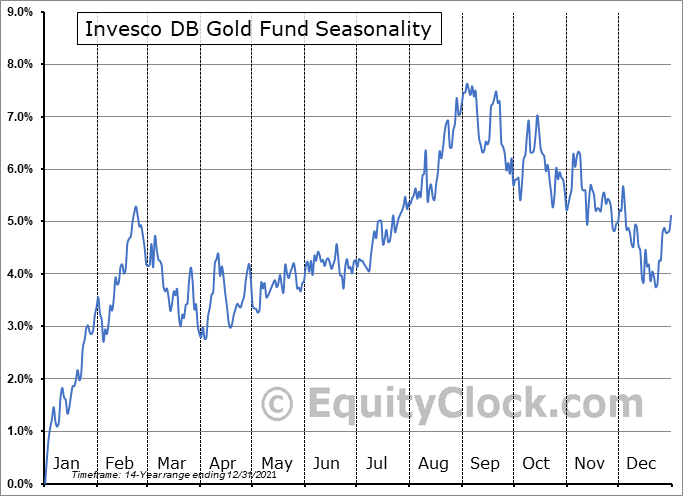 Invesco DB Gold Fund (NYSE:DGL) Seasonal Chart