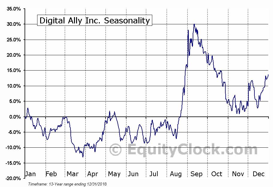 Digital Ally Inc. (NASD:DGLY) Seasonal Chart