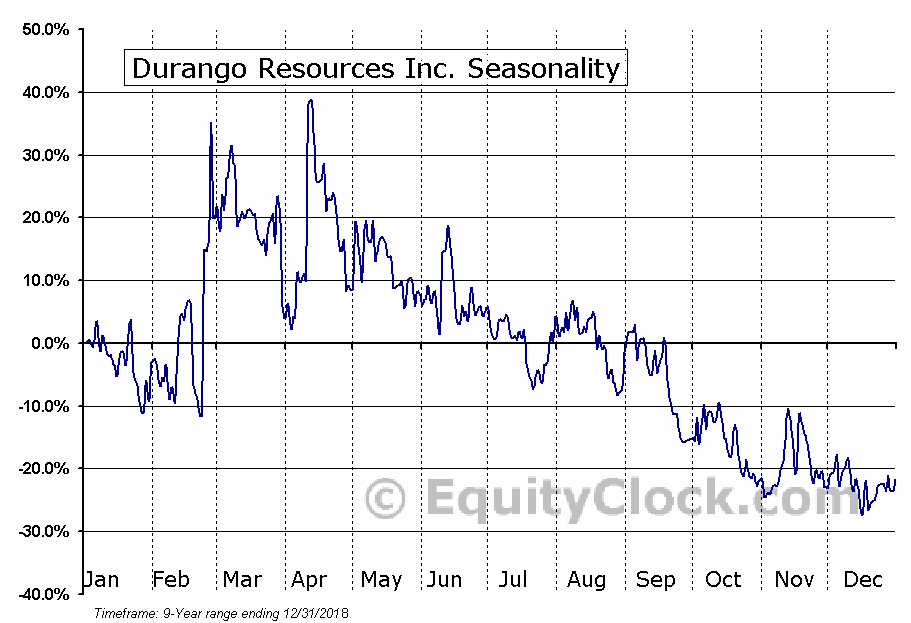 Durango Resources Inc. (TSXV:DGO.V) Seasonal Chart