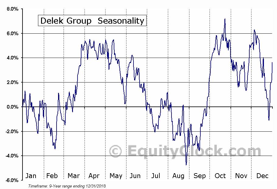 Delek Group (OTCMKT:DGRLY) Seasonal Chart