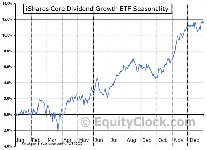 iShares Core Dividend Growth ETF (AMEX:DGRO) Seasonal Chart