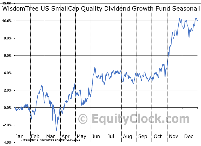 WisdomTree US SmallCap Quality Dividend Growth Fund (NASD:DGRS) Seasonal Chart