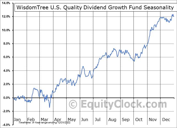 WisdomTree U.S. Quality Dividend Growth Fund (NASD:DGRW) Seasonal Chart