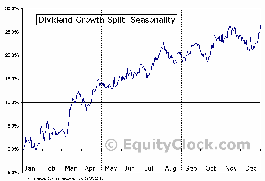 Dividend Growth Split (TSE:DGS) Seasonal Chart