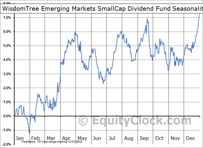 WisdomTree Emerging Markets SmallCap Dividend Fund (NYSE:DGS) Seasonal Chart