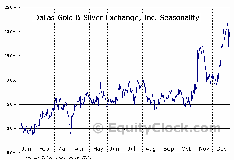 Dallas Gold & Silver Exchange, Inc. (AMEX:DGSE) Seasonal Chart
