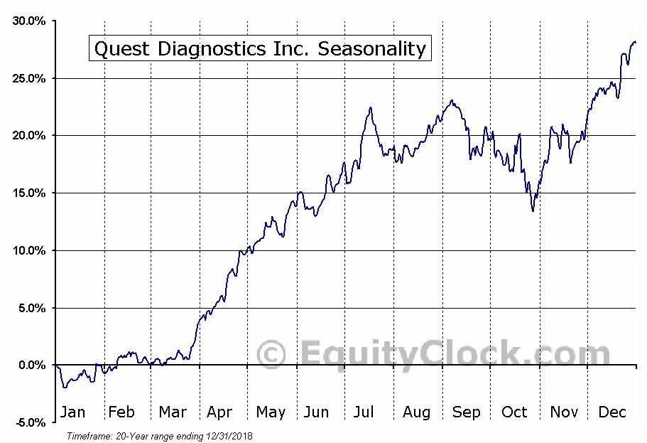 Quest Diagnostics Incorporated  (NYSE:DGX) Seasonal Chart