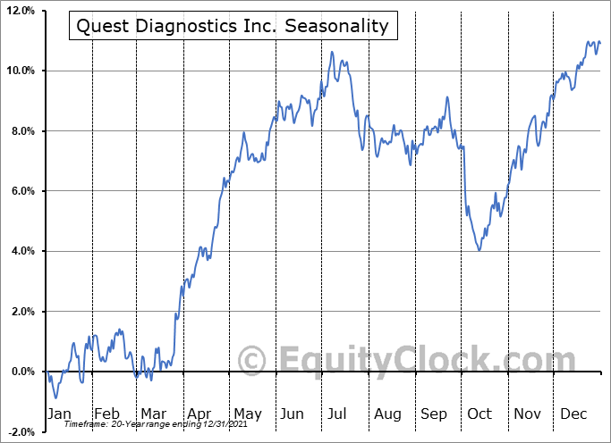 Quest Diagnostics Inc. (NYSE:DGX) Seasonal Chart