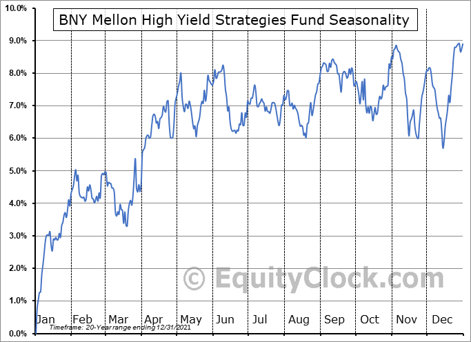 Dreyfus High Yield Strategies Fund (NYSE:DHF) Seasonal Chart