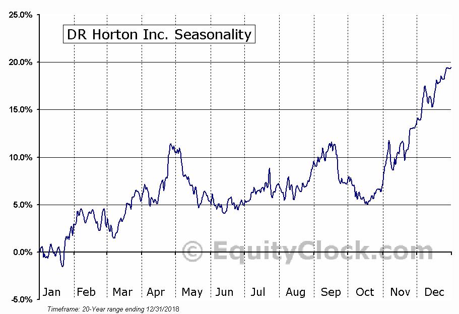DR Horton Inc. (NYSE:DHI) Seasonal Chart