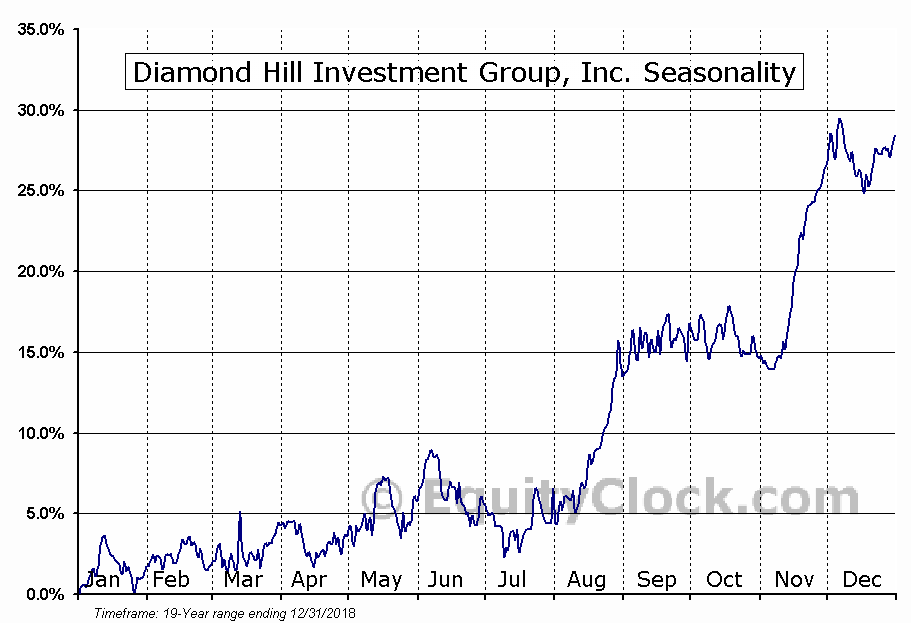 Diamond Hill Investment Group, Inc. (NASD:DHIL) Seasonal Chart
