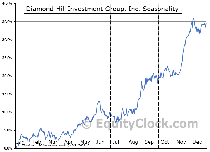 Diamond Hill Investment Group, Inc. (NASD:DHIL) Seasonal Chart