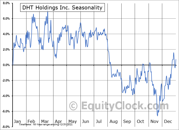 DHT Holdings Inc. (NYSE:DHT) Seasonal Chart