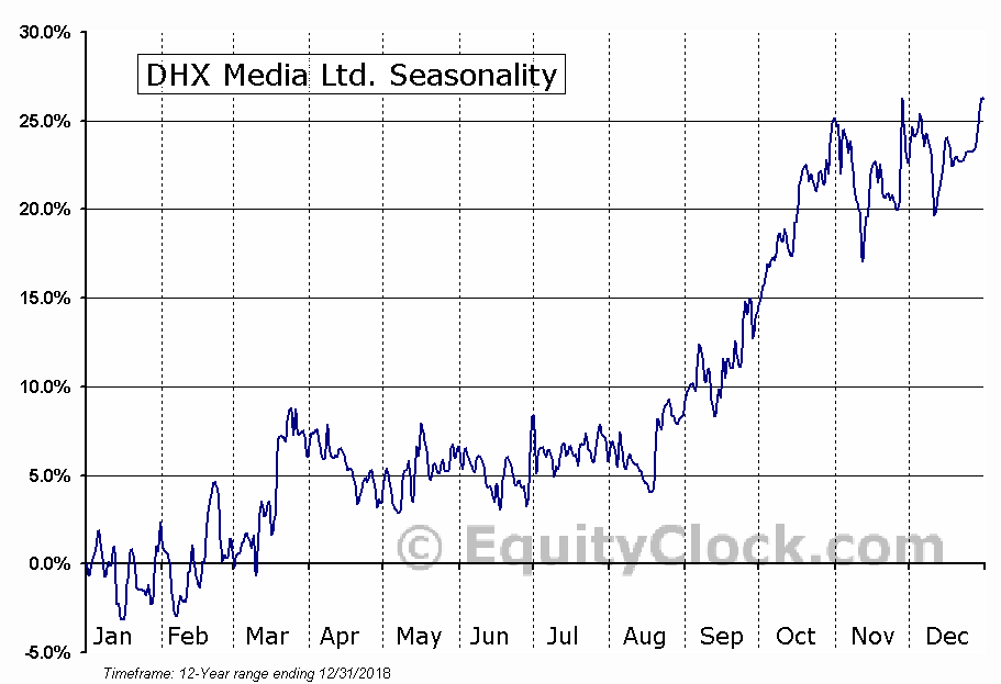 DHX Media Ltd. (TSE:DHX.TO) Seasonal Chart