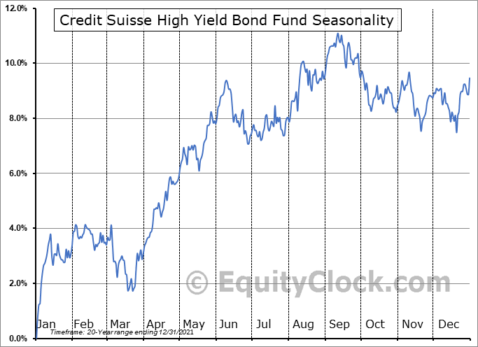 Credit Suisse High Yield Bond Fund (AMEX:DHY) Seasonal Chart