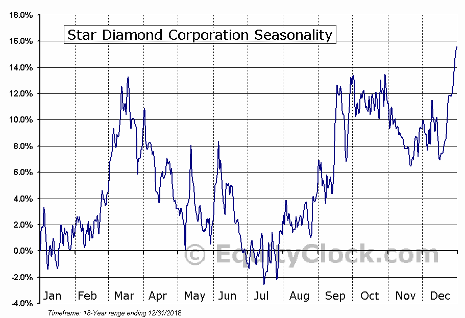 Star Diamond Corporation (TSE:DIAM.TO) Seasonal Chart