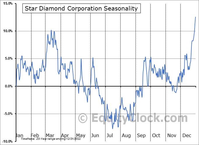 Star Diamond Corporation (TSE:DIAM.TO) Seasonal Chart