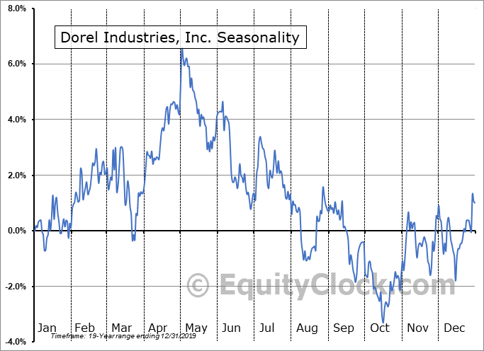 Dorel Industries, Inc. (TSE:DII-A.TO) Seasonal Chart