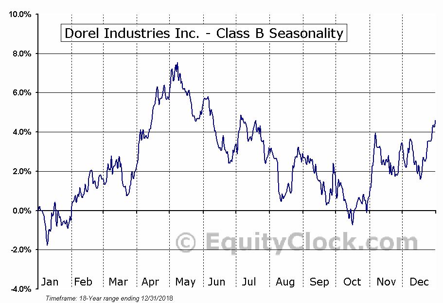 Dorel Industries, Inc.  (TSE:DII.B) Seasonal Chart
