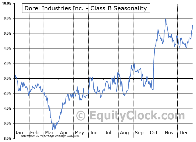 Dorel Industries Inc. - Class B (TSE:DII/B.TO) Seasonal Chart