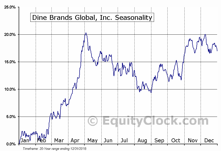 Dine Brands Global, Inc. (NYSE:DIN) Seasonal Chart
