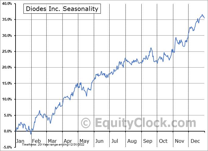Diodes Inc. (NASD:DIOD) Seasonal Chart
